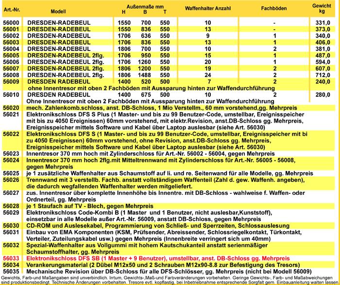 dresden-radebeul-tabelle